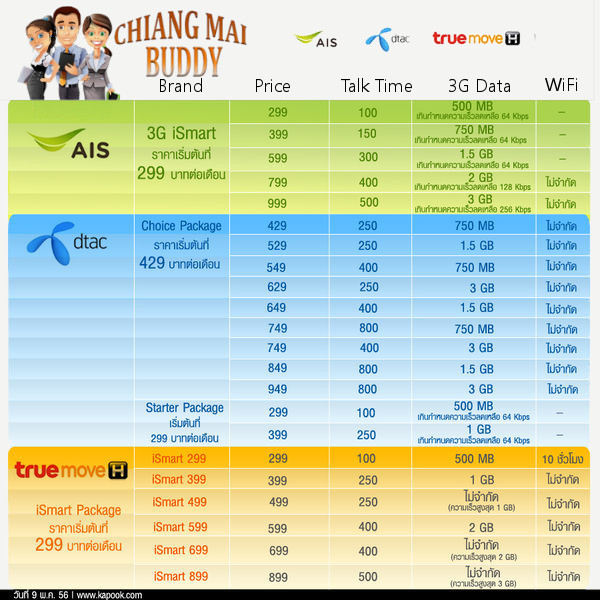 thailand smart phone plan comparison