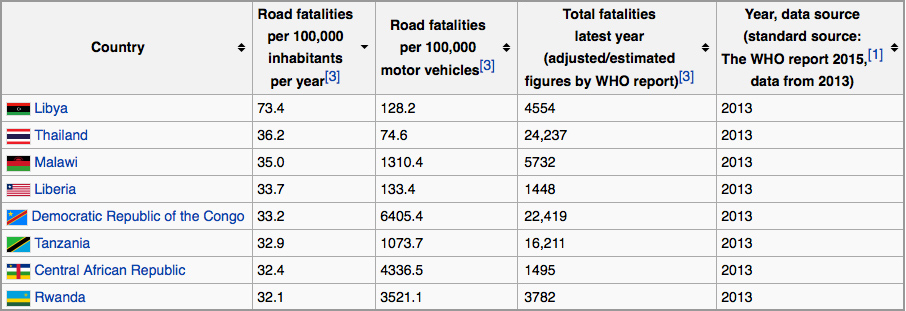 Thailand-Stats-Chart