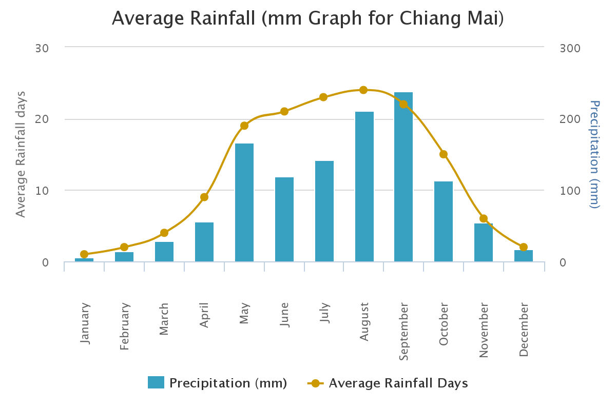 Chiang-Mai-Average-rainfall