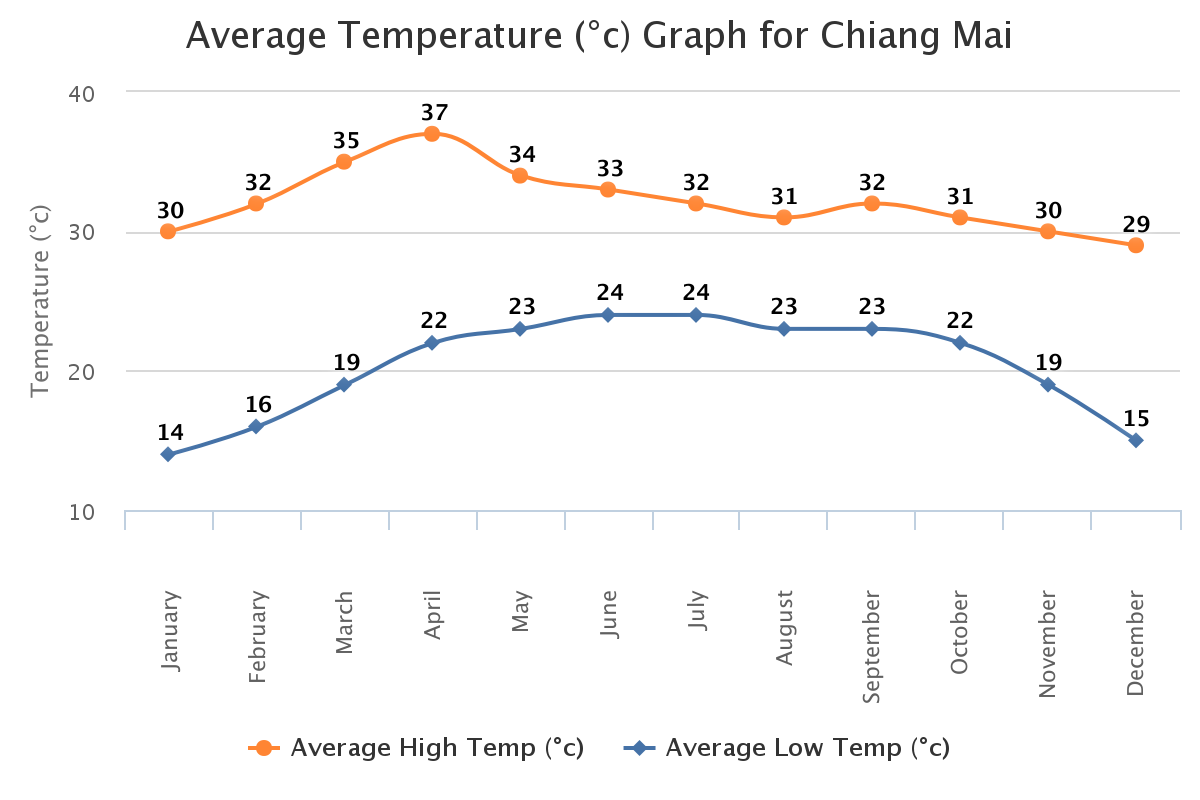 Chiang-Mai-Average-temperature